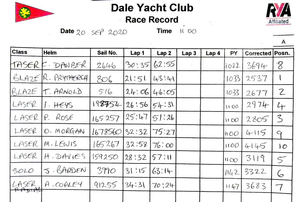 Race results - Sunday 20th September 2020
